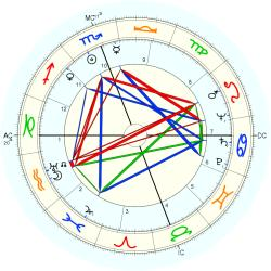 James Wilmer McSwiney - natal chart (Placidus)