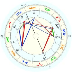 Robert Lee Metcalf - natal chart (Placidus)
