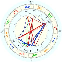 Kenneth Patchen - natal chart (Placidus)