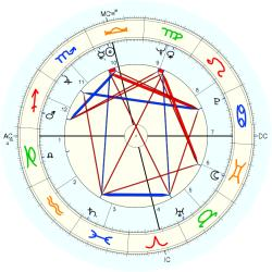 Bobby Joe Morrow - natal chart (Placidus)