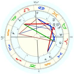Forrest Moses - natal chart (Placidus)