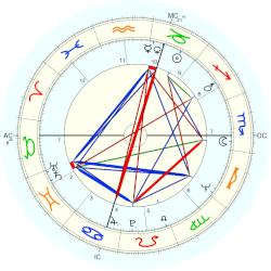 Don Novello - natal chart (Placidus)