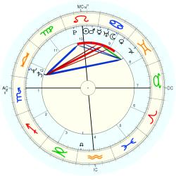 Janet Scott Newberry - natal chart (Placidus)