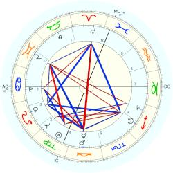 Mike O'Callaghan - natal chart (Placidus)
