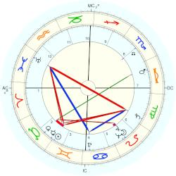 Helen O'Connell - natal chart (Placidus)