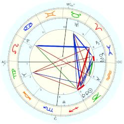James Edwin Otto - natal chart (Placidus)