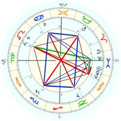 Guy Owen - natal chart (Placidus)