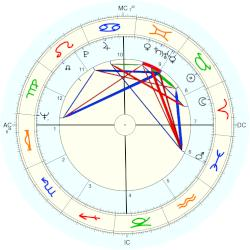 Nancy Owen - natal chart (Placidus)