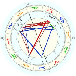 Ray David Owen - natal chart (Placidus)