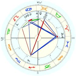Clint Walker - natal chart (Placidus)