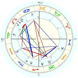 Early Parly Wynn - natal chart (Placidus)