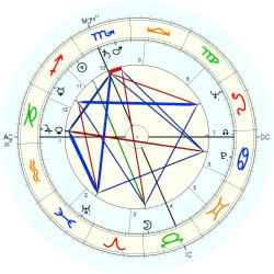 Marshall Thompson - natal chart (Placidus)