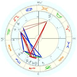 Johnny Whitaker - natal chart (Placidus)