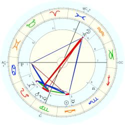 David Birdie Partridge - natal chart (Placidus)