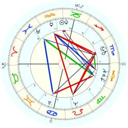 Lee M. Paschall - natal chart (Placidus)