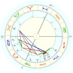 Mary Jo Peppler - natal chart (Placidus)