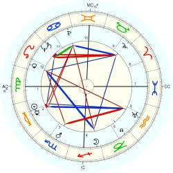 Russell Wilbur Peterson - natal chart (Placidus)