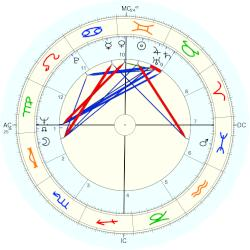 Otis Smith - natal chart (Placidus)