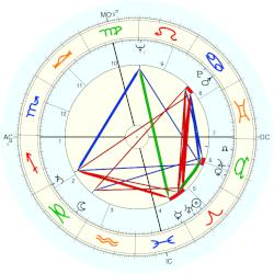 Wallace Smith - natal chart (Placidus)