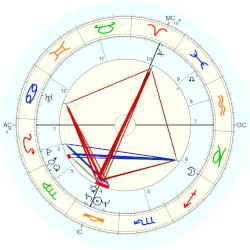 Mark Boothby - natal chart (Placidus)