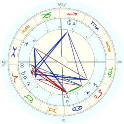 William Love Starnes - natal chart (Placidus)