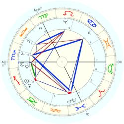 William Duncan - natal chart (Placidus)