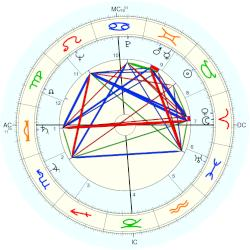 Hector Laing - natal chart (Placidus)