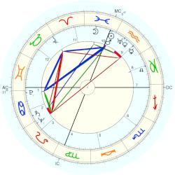 Chester A. Richmond - natal chart (Placidus)