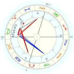 Philamon Webster Rodgers - natal chart (Placidus)