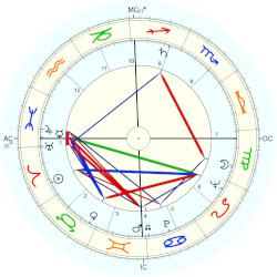 Maurice Ronet - natal chart (Placidus)