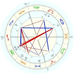 Kendall Russell - natal chart (Placidus)