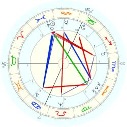 William Max Schoning - natal chart (Placidus)
