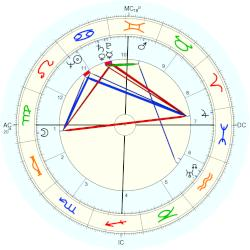 Richard Scammon - natal chart (Placidus)