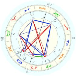 George Marion Seignious - natal chart (Placidus)