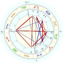Harry Walter Shlaudeman - natal chart (Placidus)