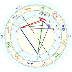 Anthony William Thomas - natal chart (Placidus)