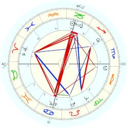 Richard L. Thomas - natal chart (Placidus)
