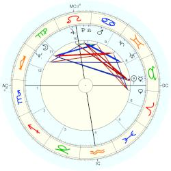 Robert Thomas - natal chart (Placidus)