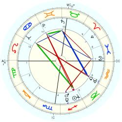 Frederick Theodor Wall - natal chart (Placidus)