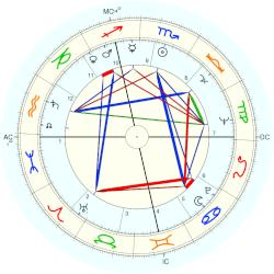 William Wantling - natal chart (Placidus)