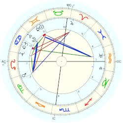 Frederic Warriner - natal chart (Placidus)