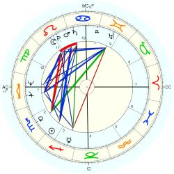 George Webster - natal chart (Placidus)