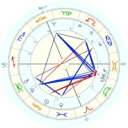 William Wegman - natal chart (Placidus)