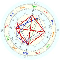 Jack Williams - natal chart (Placidus)