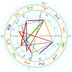 Robley C. Williams - natal chart (Placidus)