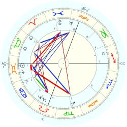 Ellis Warner Williamson - natal chart (Placidus)