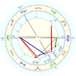 André Briend - natal chart (Placidus)