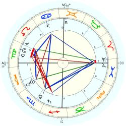 Georges Vallerey - natal chart (Placidus)