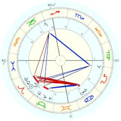 Guy Gracia - natal chart (Placidus)