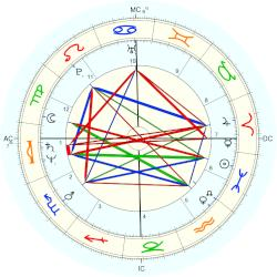 R. David Brown - natal chart (Placidus)